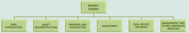 money farmz services